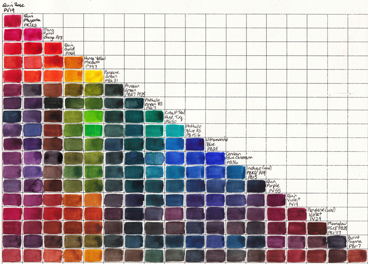Watercolour Chart